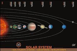Astronomy: Solar System - NASA Poster