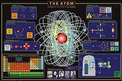Science: Atom Poster 36 x 24
