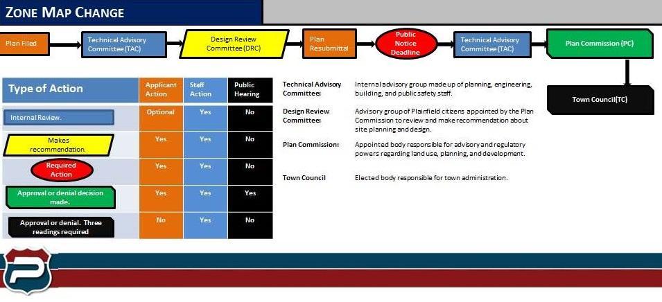 Zone Map Change Process