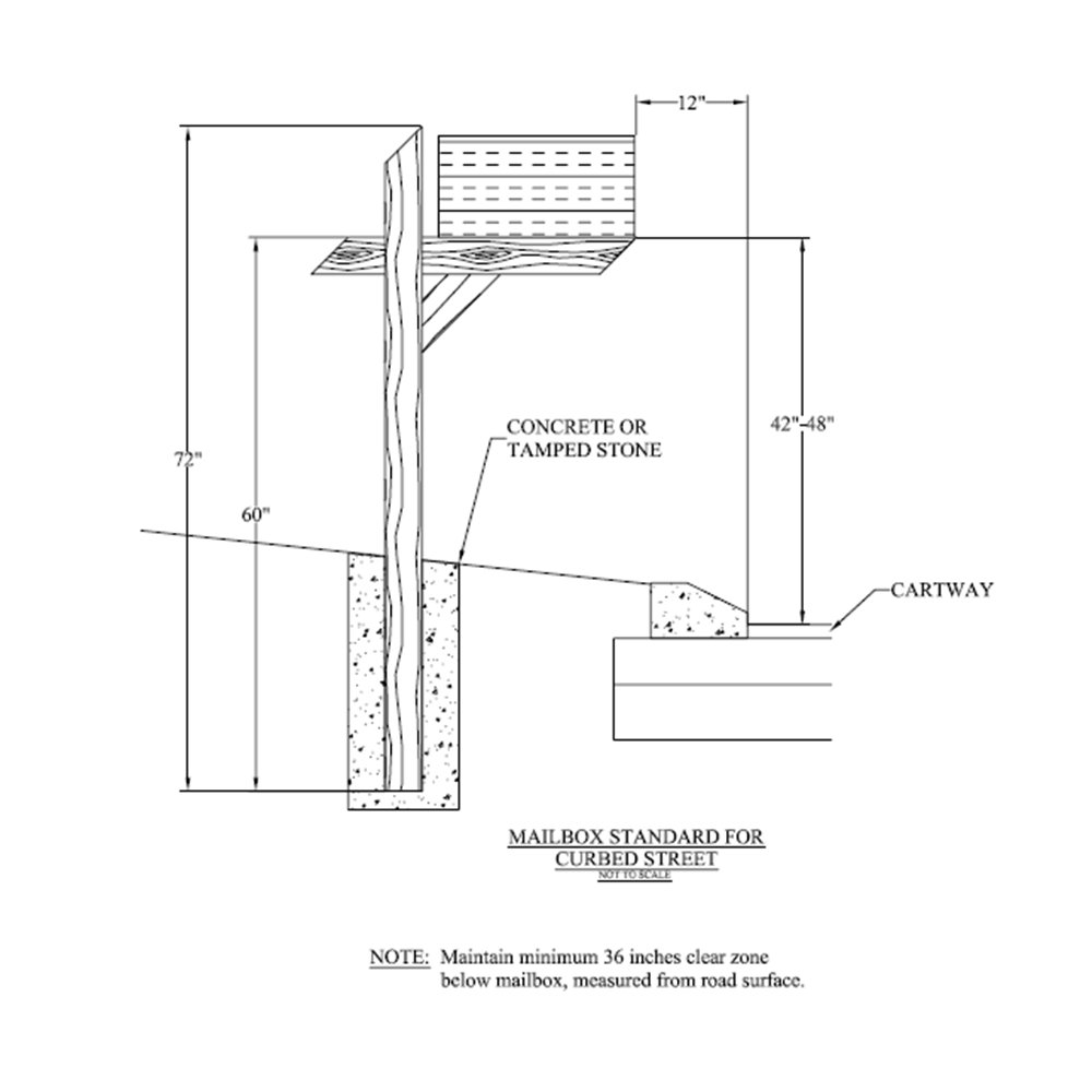 Ihie Home Zone Design Guidelines: Mailboxes