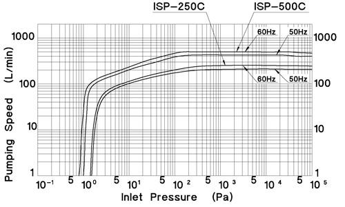 ANEST IWATA ISP-250C