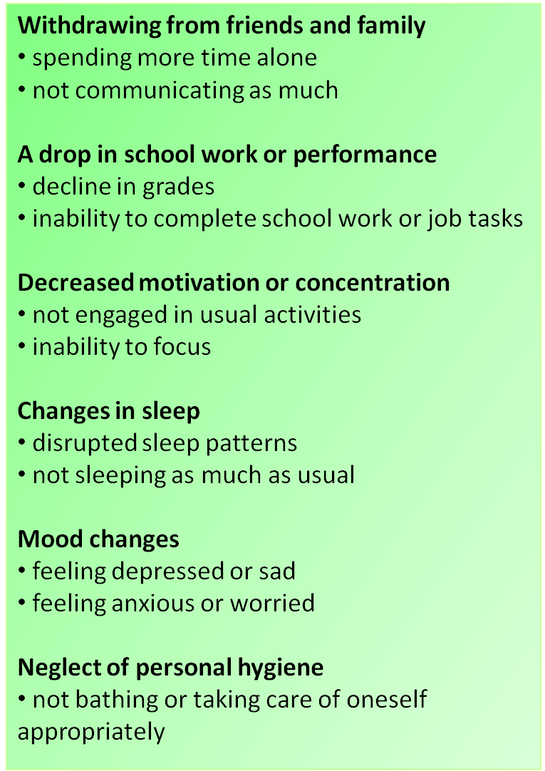 alt = Withdrawing from friends and family (spending more time alone, not communicating as much), a drop in school or work performance (decline in grades, inability to complete school work or job tasks), decreased motivation or concentration (not engaged in usual activities, inability to focus), changes in sleep (disrupted sleep patterns, not sleeping as much as usual), mood changes (feeling depressed or sad, feeling anxious or worried), neglect of personal hygiene (not bathing or taking care of oneself appropriately)