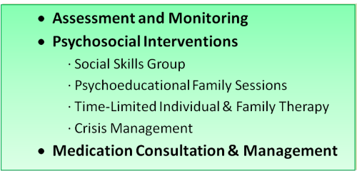 alt = Services may include: assessment and monitoring, psychosocial interventions (social skills group, psychoeducational family sessions, time-limited individual and family therapy, crisis management), medication consultation and management